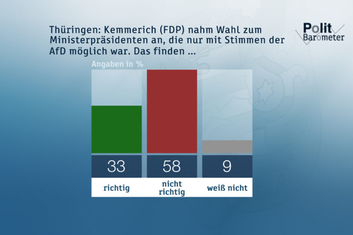 Thüringen: Kemmerich (FDP) nahm Wahl zum Ministerpräsidenten an, die nur mit Stimmen der AfD möglich war. Das finden... Grafik: obs/ZDF/Forschungsgruppe Wahlen