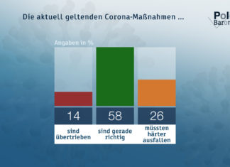 ZDF-Politbarometer November 2020: Die aktuell geltenden Corona-Maßnahmen ... Quelle: obs/ZDF/Forschungsgruppe Wahlen
