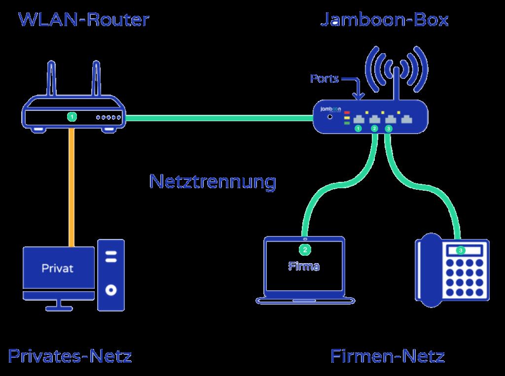 Grafik: Jamboon Networks - www.jamboon.com
