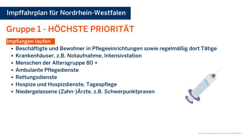 Impfgruppe mit höchster Priorität. Quelle: Landesregierung Nordrhein-Westfalen