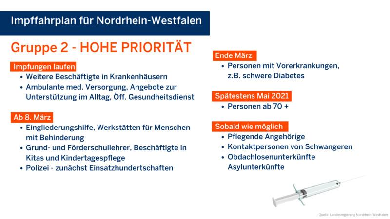 Impfgruppe mit hoher Priorität. Quelle: Landesregierung Nordrhein-Westfalen