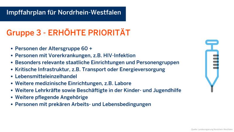 Impfgruppe mit erhöhter Priorität. Quelle: Landesregierung Nordrhein-Westfalen