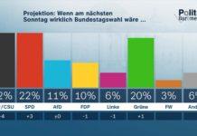 Projektion: Wenn am nächsten Sonntag wirklich Bundestagswahl wäre... Copyright: ZDF/Forschungsgruppe Wahlen