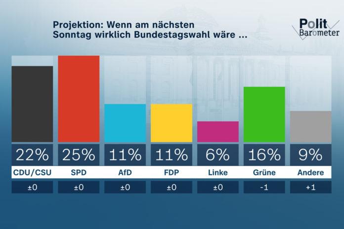 Projektion: Wenn am nächsten Sonntag wirklich Bundestagswahl wäre ... Copyright: ZDF/Forschungsgruppe Wahlen