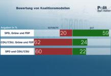 Bewertung von Koalitionsmodellen. ©ZDF/Forschungsgruppe Wahlen